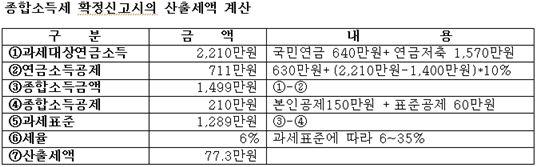 """은퇴 앞둔 50대 중견기업인 """"후회 없냐구요?"""""""