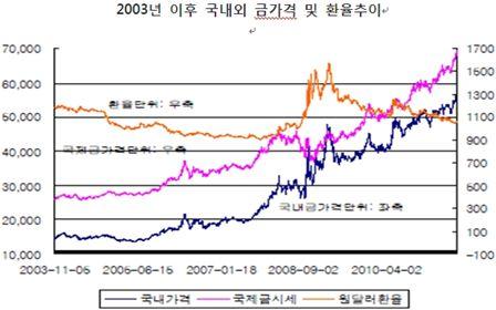 비싼 금, 지금 투자해도 괜찮을까?