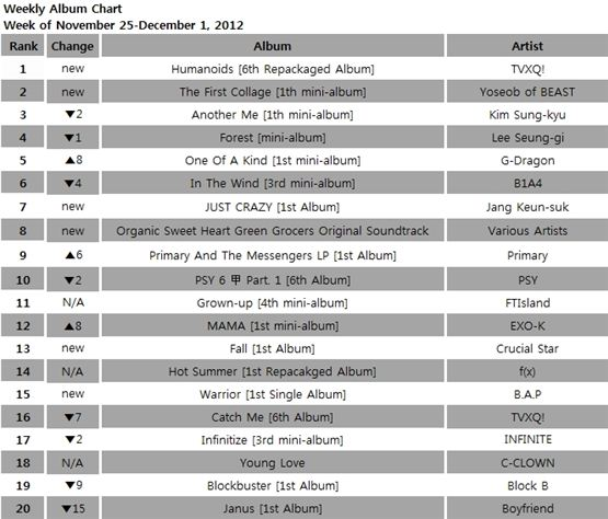 Gaon album chart for the week of November 25 to December 1, 2012. [Gaon Chart]