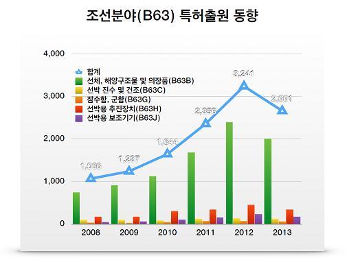 경기불황 장기화로 조선해양분야 특허출원 '감소세'  - 아시아경제