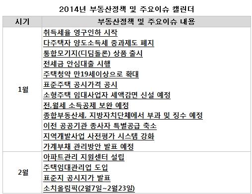 [2014 분양이슈]부동산 제도 변화는?