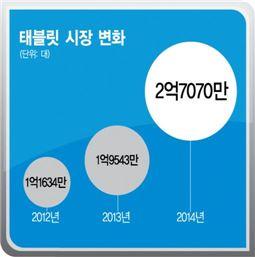 2014년(예상), 자료 가트너