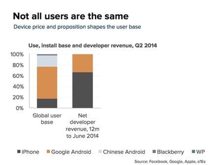 iOS 앱 수익, 안드로이드의 4배