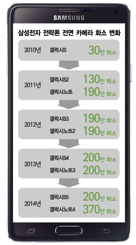 삼성, 800만 화소 '셀피폰' 만든다