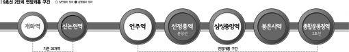 '콩나물 전동차' 9호선, 8663번 버스 무료화로 승객분산?