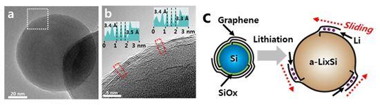 'SiC-free(Silicon carbide-free) 그래핀 직성장 실리콘 음극 소재를 이용한 고용량 고내구성 리튬이온전지 구현' 연구 그래픽 (자료제공 : 삼성전자)
