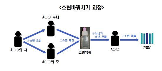 사진출처=의정부지방검찰청 자료