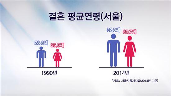 [골드메이커]만혼부부들의 행복한 은퇴설계
