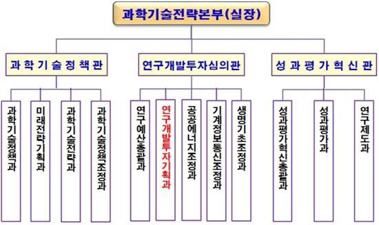 ▲과학기술전략본부 조직도.[자료제공=미래부]