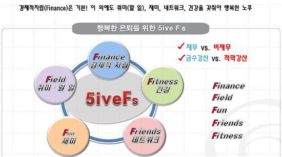 ◇ 행복한 노후생활을 위한 5F(한화생명 제공)