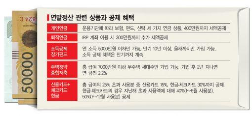 """""""돌려받거나 토해내거나""""…2015 연말정산 '막차 타기'"""