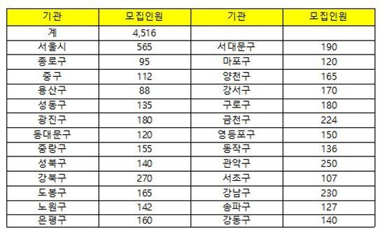 서울시, 내년 상반기 공공근로일자리 4516개 제공