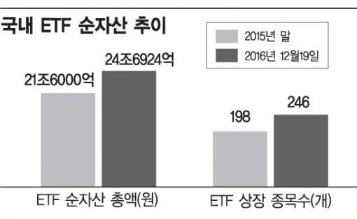 투자금 러시…ETF 전성시대