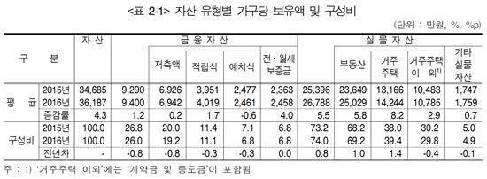 [2016 가계금융]가구자산 집 등 실물이 74%