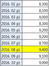 2016년 월별 이혼건수(자료:통계청)