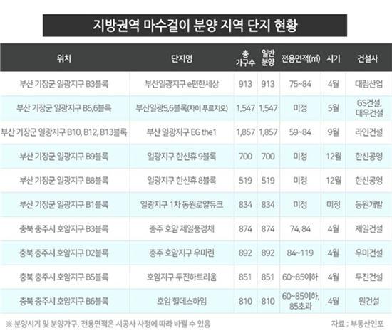 2월말 이후 봄 분양시즌…설레는 분양시장