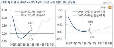 서울 재건축 아파트값 강세 이어져