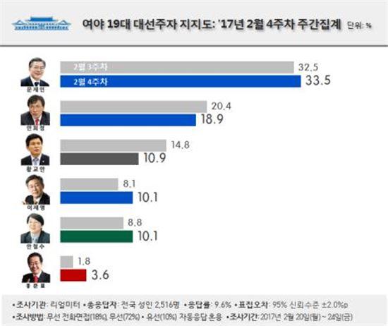 문재인 33.5%·안희정 18.9%·황교안 10.9%