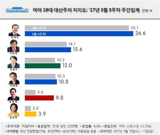 '홍트럼프' 고공행진…지지율 10% 육박