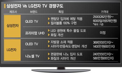 LG '나노셀'에 삼성 '프리미엄' 맞불 '고화질 대결'