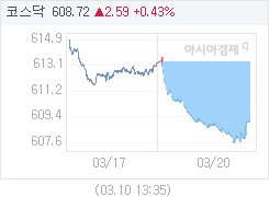 20일 코스닥, 4.15p 내린 609.11 마감(0.68%↓)