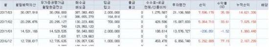30만원으로 月500만원 부수입 버는 인생역사를 쓰다!!