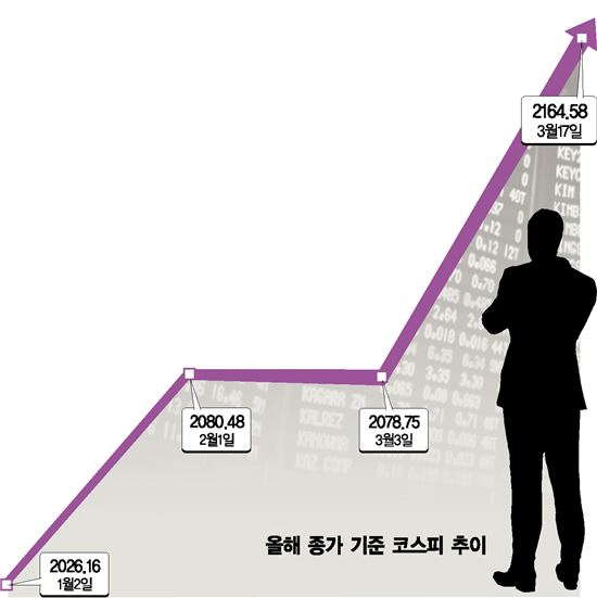 고공행진 코스피, 박스피 탈출 기대감…'글쎄'