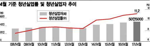 [일자리대통령 취임]4월 청년실업률 역대최고…文 정부 시급과제