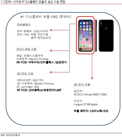 """""""애플, 하반기 부품 투자 확대 전망""""…수혜주는?"""