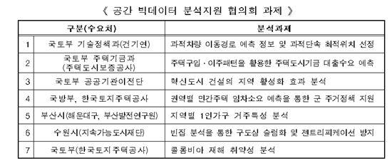 국토부, 공간 빅데이터 활용 공공정책 협의회 19일 개최