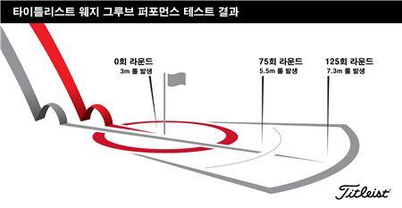 <사진1> 웨지의 사용량에 따른 그루브와 퍼포먼스의 변화.