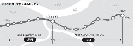 서울 지하철 9호선 2~3단계 노선도 (사진=아시아경제DB)
