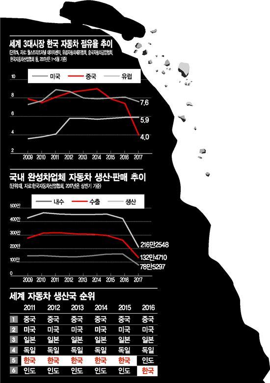 """완성차5개사 """"통상임금 소송 패소하면 공장 해외로 옮길 수밖에"""""""