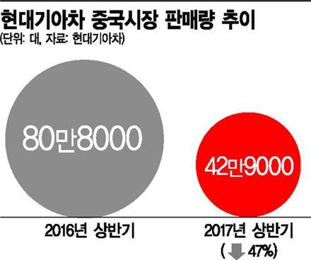 """""""사드 해법 찾아라""""…현대기아차, 100명 규모 中 TF팀 조직"""
