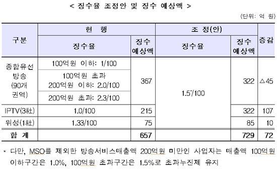 통신사 IPTV 키워놨더니…방발기금 징수율만 올라