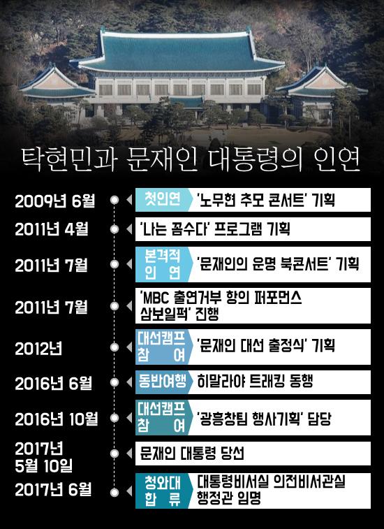 탁현민 행정관과 문재인 대통령의 인연. 그래픽 = 이주영 디자이너
