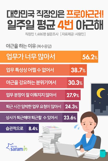 퇴근없는 대한민국…일주일에 4일은 야근