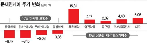 '문재인 케어' 증시 후폭풍…제약↑보험↓