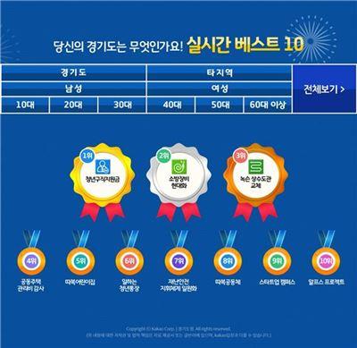 경기도가 인터넷을 통해 설문조사를 한 결과 청년구직지원금제가 최고의 정책으로 뽑혔다.