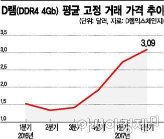 하반기 희비 엇갈리는 반도체·디스플레이 업계