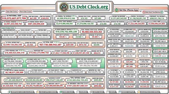 미국의 국가부채 상황을 실시간으로 중계 중인  '미국 국가부채시계(U.S National Debt Clock)'. 웹사이트를 통해 실상황을 보여준다.(사진=http://usdebtclock.org)
