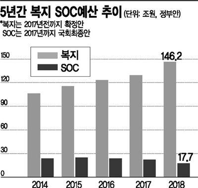 ▲SOC 예산과 복지 관련 예산 추이 [자료 = 기획재정부]
