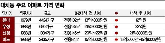 1억원 빠진 은마, 꼿꼿한 우·선·미