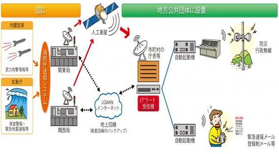 일본의 '전국순간경보시스템(J-Alert)' 설명도(사진=일본 내각관방 국민보호사이트)