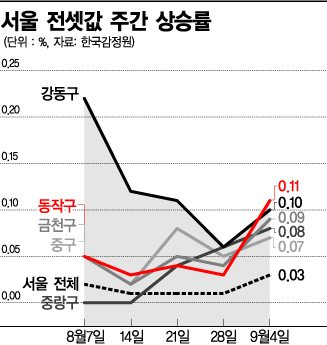 가을보다 먼저온 불청객…서울 전셋값 '동작그만'