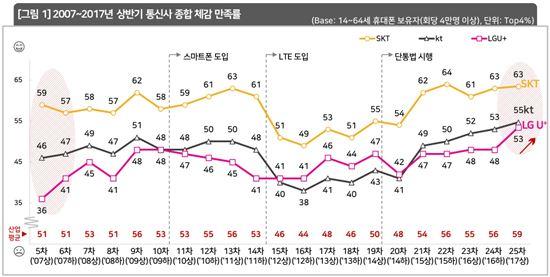 2007년~2017년 상반기 통신사 종합 체감 만족률