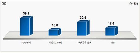 경기도 신산업 중기 업체들의 규제 주체 응답현황