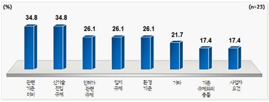 경기도 신산업 중기 업체들의 규제애로 응답현황