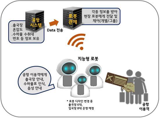 인천공항 게이트안내·대기인원 파악, 로봇이 해준다