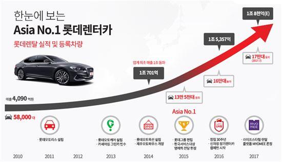 """""""신차장이 해냈다"""" 롯데렌터카, 등록차량 17만대 돌파…亞 1위 굳히기"""